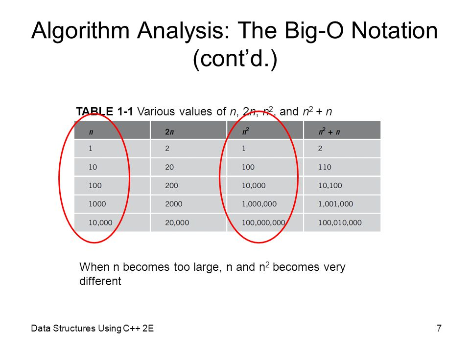 Data Structures Using C++ 2E7 Algorithm Analysis: The Big-O Notation (cont'd.) TABLE 1-1 Various values of n, 2n, n 2, and n 2 + n When n becomes too