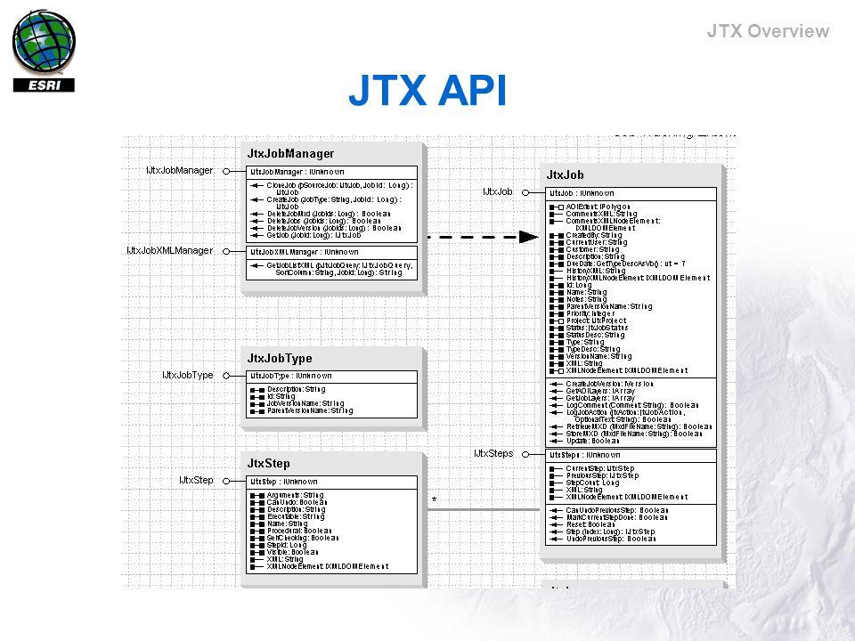 JTX Overview JTX API