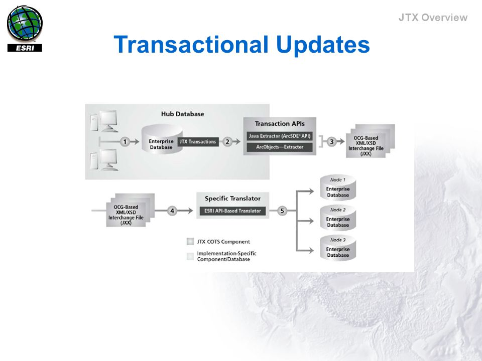 JTX Overview JTX Transaction Tools Get edit details and history of a feature