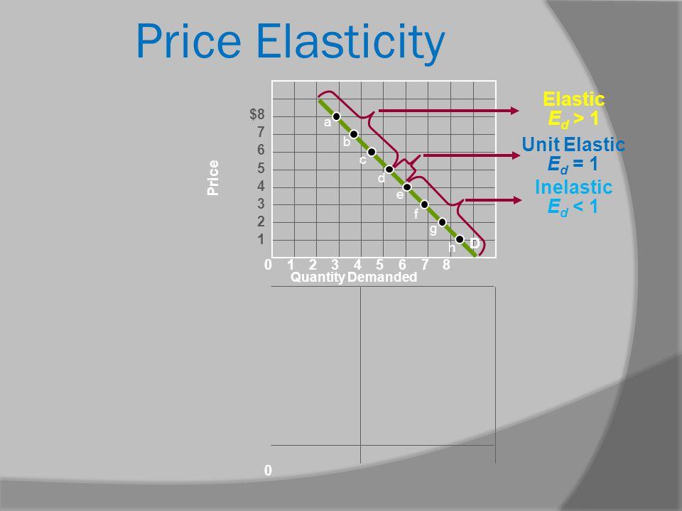 Price Elasticity 012345678 0 Quantity Demanded Price $8 7 6 5 4 3 2 1 a b c d e f g h Elastic E d > 1 Unit Elastic E d = 1 Inelastic E d < 1 D