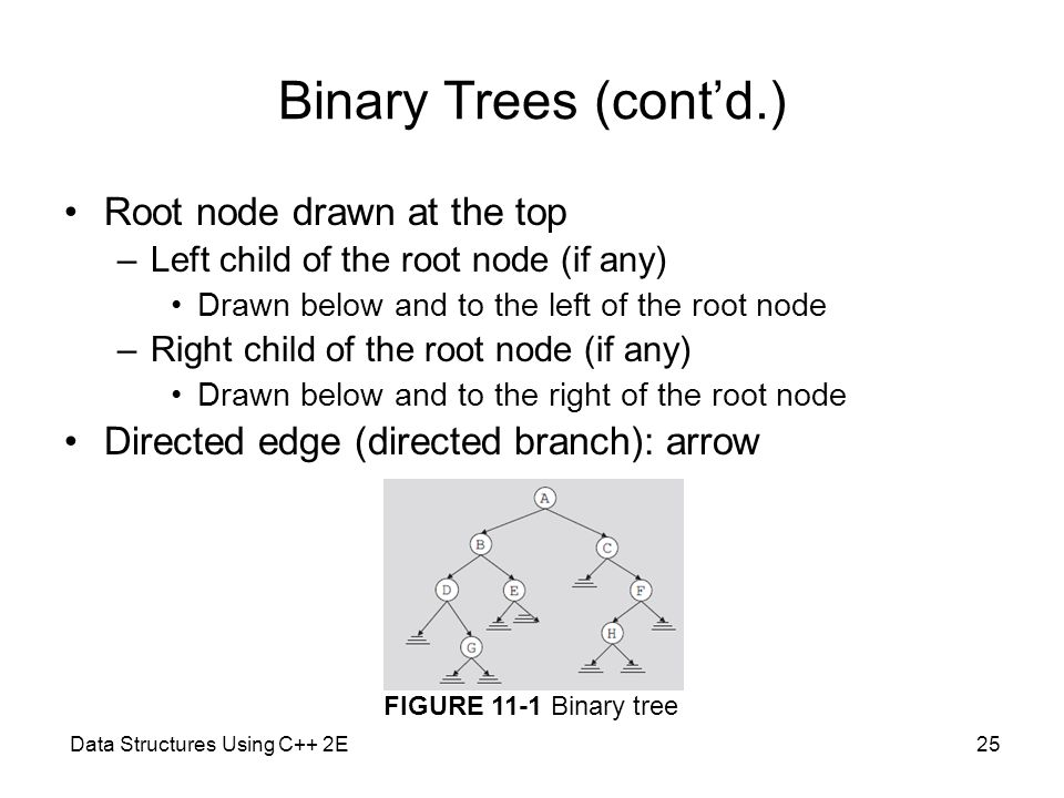 Data Structures Using C++ 2E25 Binary Trees (cont'd.) Root node drawn at the top –Left child of the root node (if any) Drawn below and to the left of