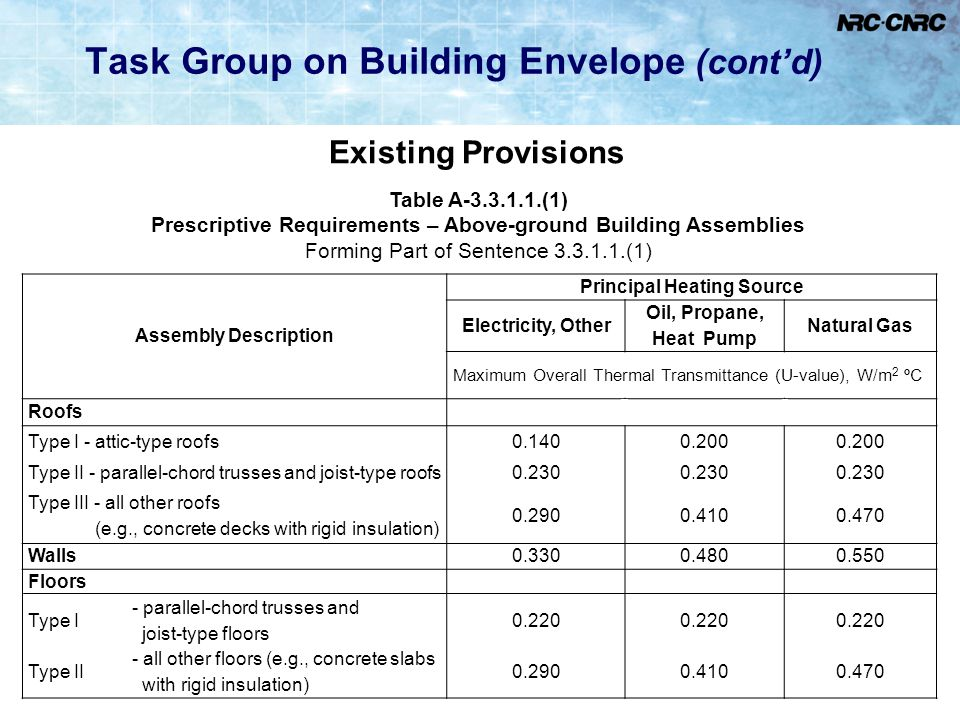 10 Task Group on Building Envelope (cont'd) Existing Provisions Table A-3.3.1.1.(1) Prescriptive Requirements – Above-ground Building Assemblies Formi