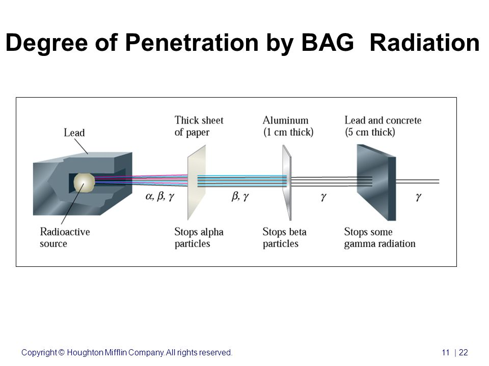 Copyright © Houghton Mifflin Company. All rights reserved.11 | 22 Nuclear Chemistry cont'd Degree of Penetration by BAG Radiation