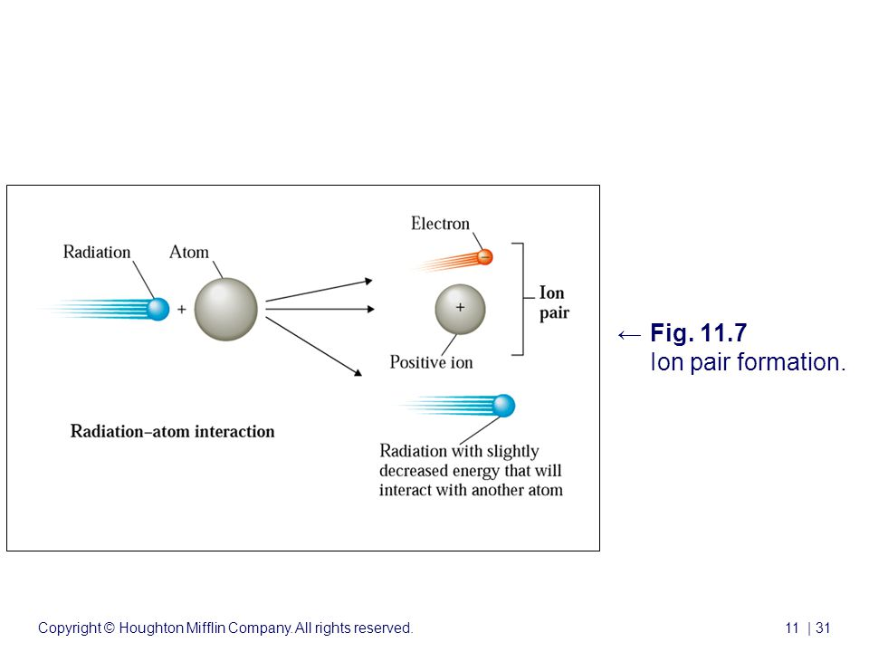 Copyright © Houghton Mifflin Company. All rights reserved.11 | 31 ←Fig. 11.7 Ion pair formation. Nuclear Chemistry cont'd