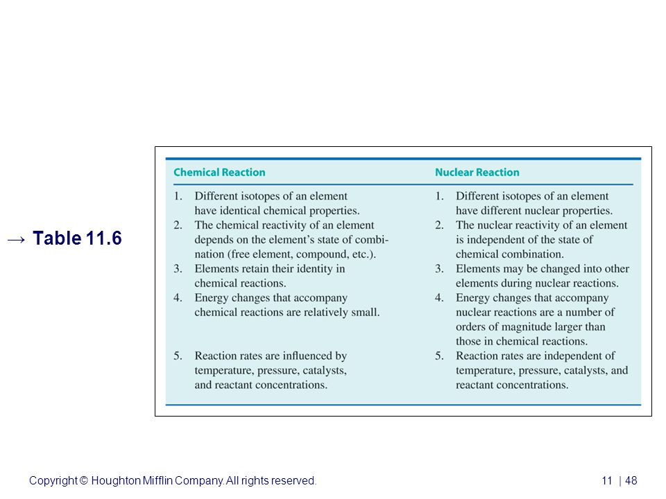 Copyright © Houghton Mifflin Company. All rights reserved.11 | 48 →Table 11.6 Nuclear Chemistry cont'd