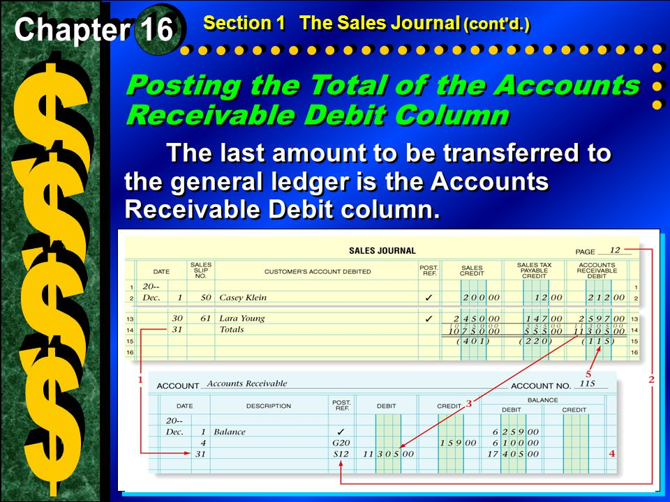 Posting the Total of the Accounts Receivable Debit Column The last amount to be transferred to the general ledger is the Accounts Receivable Debit col
