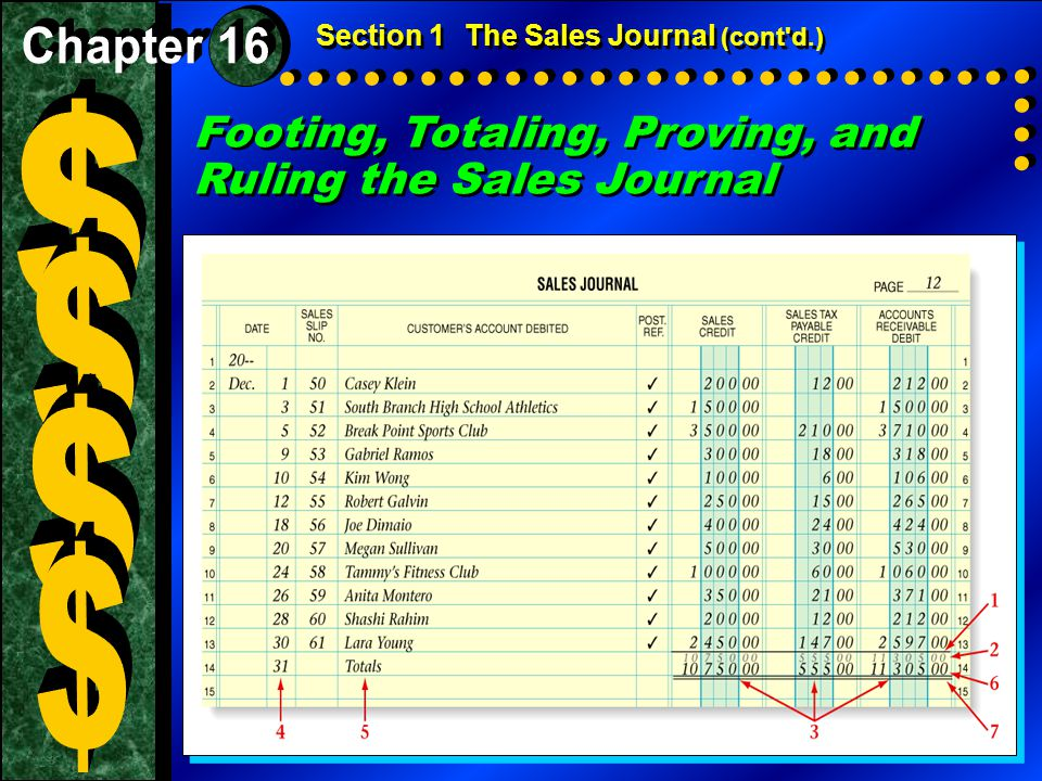 Posting the Total of the Sales Credit Column Next, transfer the amount in the Sales column to the general ledger.