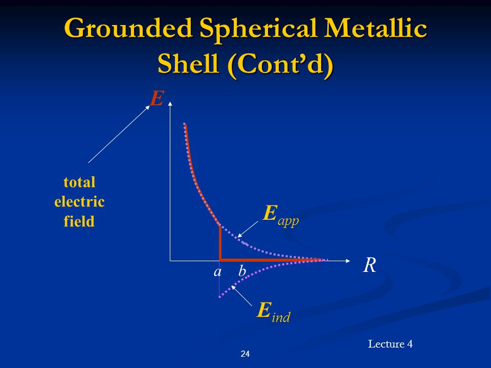 Lecture 4 24 Grounded Spherical Metallic Shell (Cont'd) R E E ind total electric field E app ab