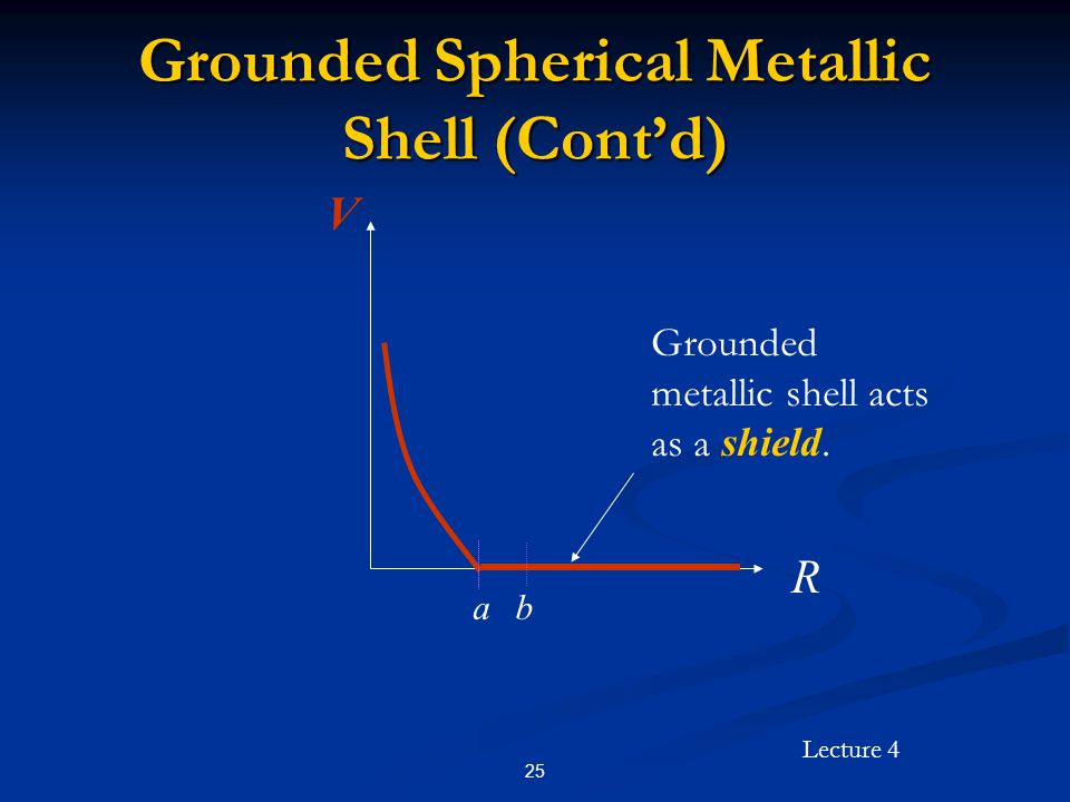 Lecture 4 25 Grounded Spherical Metallic Shell (Cont'd) R V ab Grounded metallic shell acts as a shield.