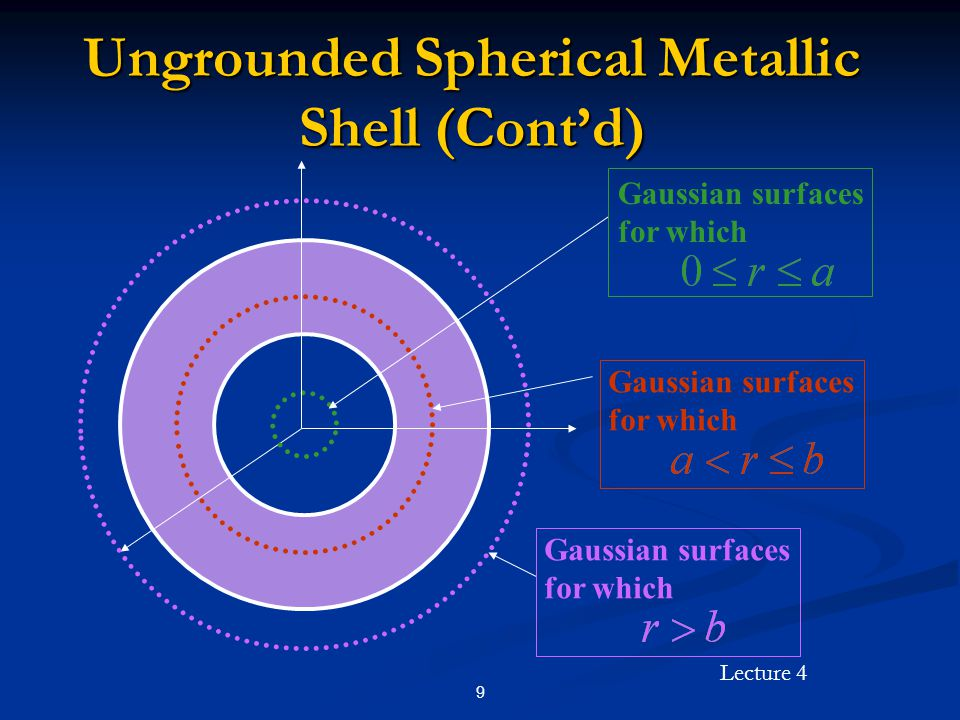 Lecture 4 9 Ungrounded Spherical Metallic Shell (Cont'd) Gaussian surfaces for which Gaussian surfaces for which Gaussian surfaces for which