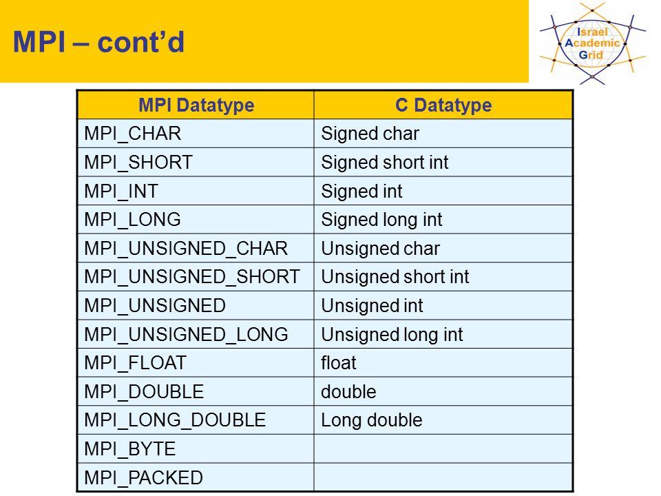 IV Workshop INFN Grid, Bari, 25-27.10.2004 - 26 MPI – cont'd C DatatypeMPI Datatype Signed charMPI_CHAR Signed short intMPI_SHORT Signed intMPI_INT Signed long intMPI_LONG Unsigned charMPI_UNSIGNED_CHAR Unsigned short intMPI_UNSIGNED_SHORT Unsigned intMPI_UNSIGNED Unsigned long intMPI_UNSIGNED_LONG floatMPI_FLOAT doubleMPI_DOUBLE Long doubleMPI_LONG_DOUBLE MPI_BYTE MPI_PACKED