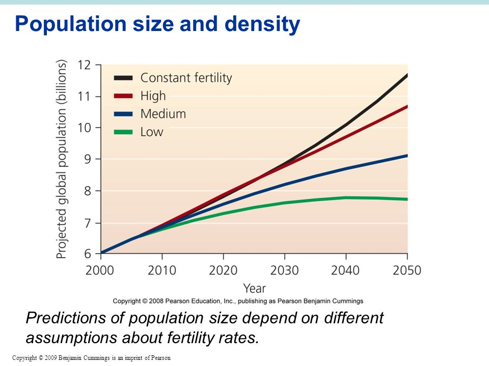 Copyright © 2009 Benjamin Cummings is an imprint of Pearson Population size and density Predictions of population size depend on different assumptions about fertility rates.