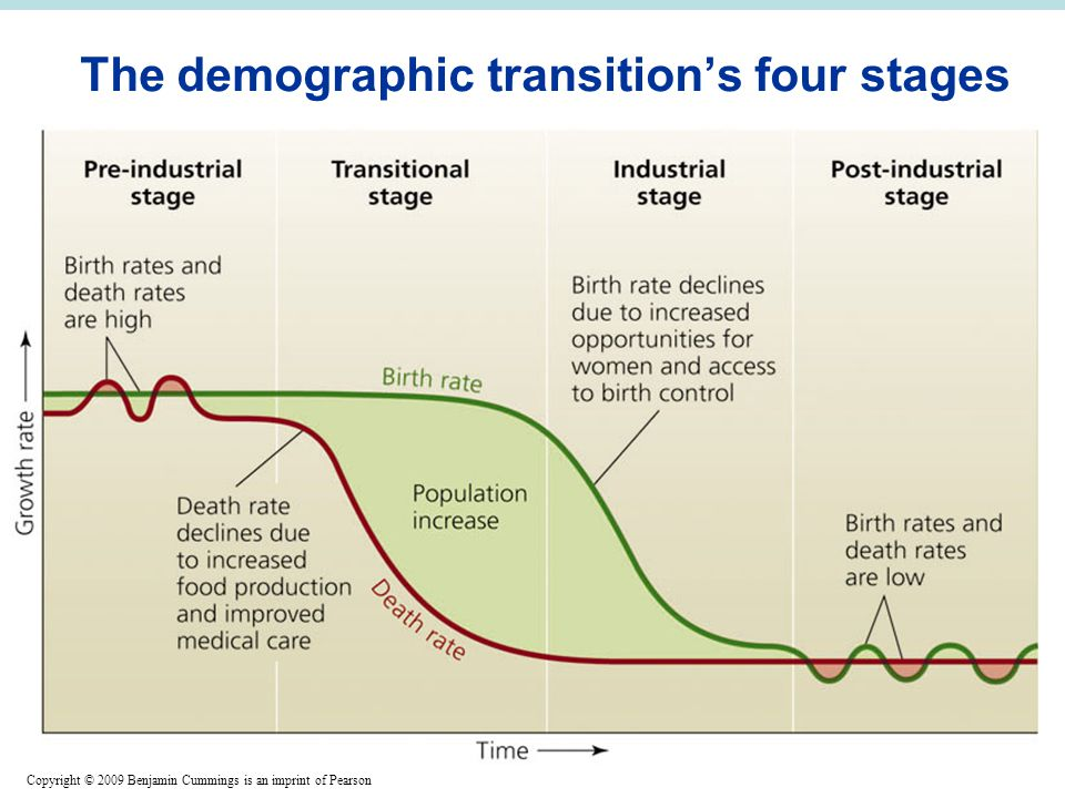 Copyright © 2009 Benjamin Cummings is an imprint of Pearson The demographic transition's four stages