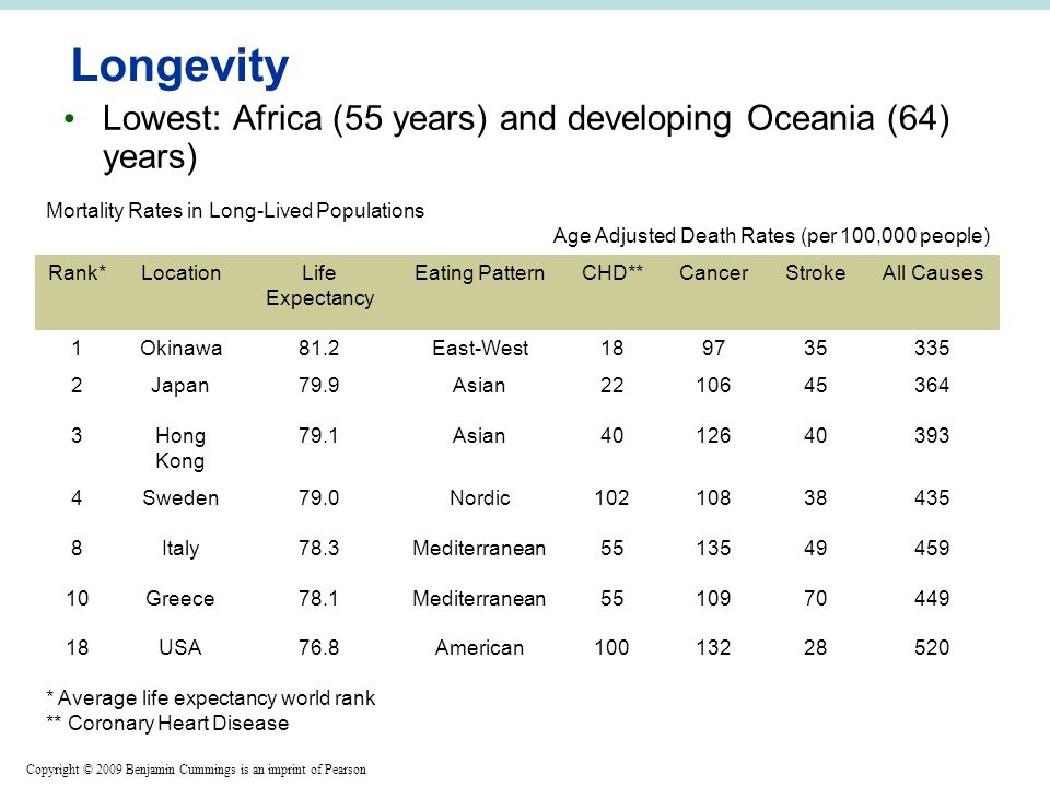 Copyright © 2009 Benjamin Cummings is an imprint of Pearson Longevity Lowest: Africa (55 years) and developing Oceania (64) years) Mortality Rates in Long-Lived Populations Age Adjusted Death Rates (per 100,000 people) Rank*LocationLife Expectancy Eating PatternCHD**CancerStrokeAll Causes 1Okinawa81.2East-West189735335 2Japan79.9Asian2210645364 3Hong Kong 79.1Asian4012640393 4Sweden79.0Nordic10210838435 8Italy78.3Mediterranean5513549459 10Greece78.1Mediterranean5510970449 18USA76.8American10013228520 * Average life expectancy world rank ** Coronary Heart Disease