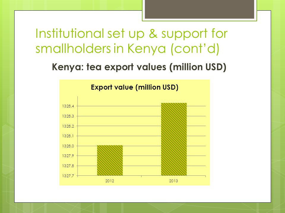 Institutional set up & support for smallholders in Kenya (cont'd) Kenya: tea export values (million USD)