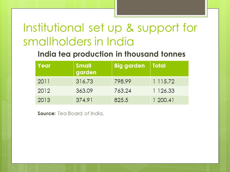 Institutional set up & support for smallholders in Sri Lanka (cont'd) Sri Lanka: tea export values (million USD)