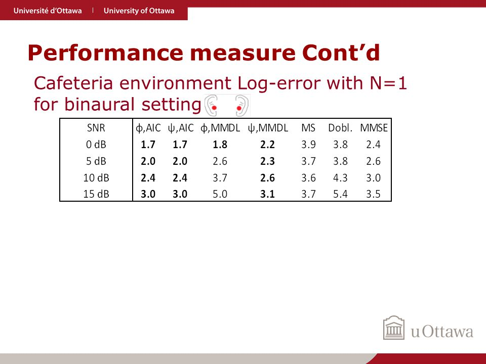 Performance measure Cont'd Cafeteria environment Log-error with N=1 for binaural setting