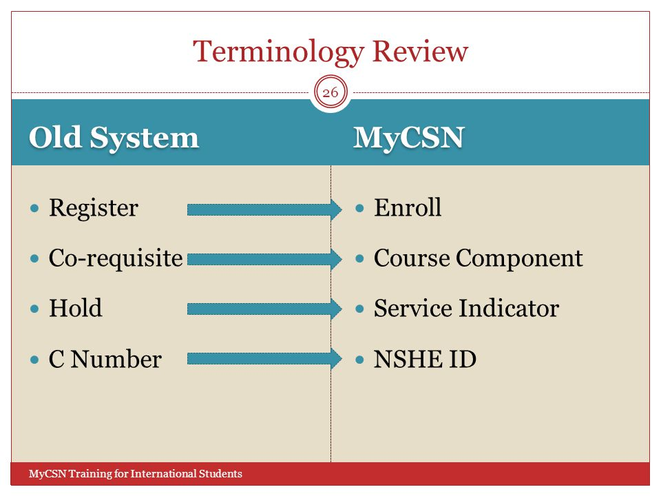 Old System MyCSN MyCSN Training for International Students Register Co-requisite Hold C Number Enroll Course Component Service Indicator NSHE ID 26 Terminology Review