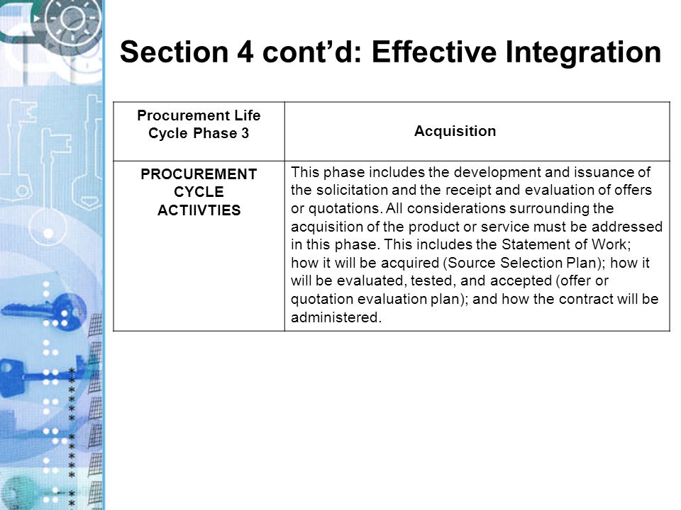 Section 4 cont'd: Effective Integration Procurement Life Cycle Phase 3 Acquisition PROCUREMENT CYCLE ACTIIVTIES This phase includes the development and issuance of the solicitation and the receipt and evaluation of offers or quotations.