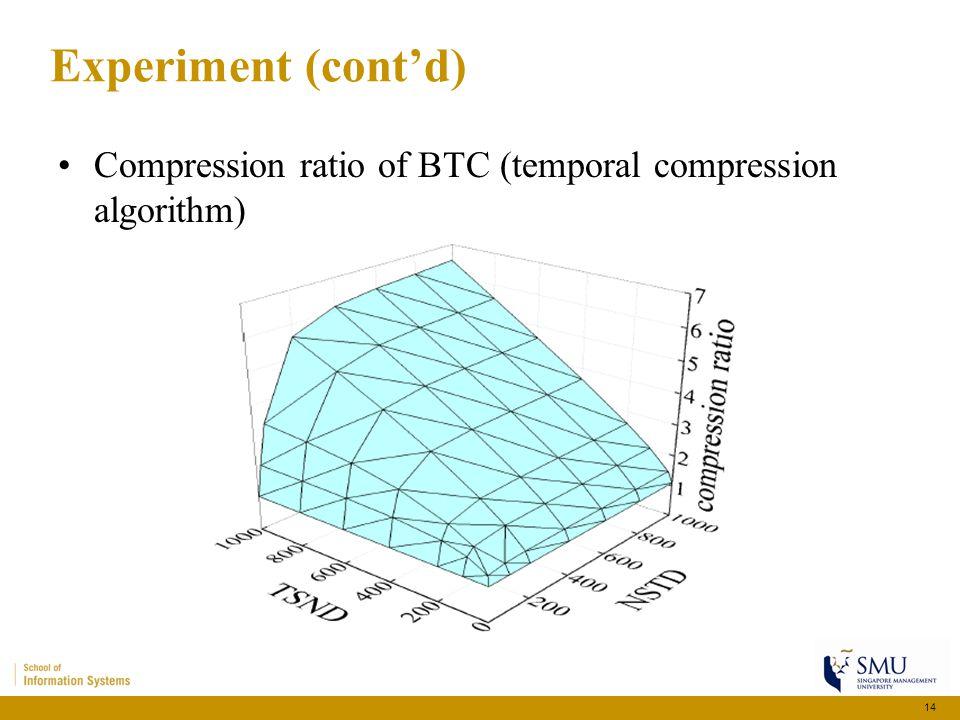 Experiment (cont'd) Compression ratio of BTC (temporal compression algorithm) 14