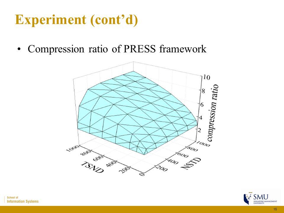Experiment (cont'd) Compression ratio of PRESS framework 15