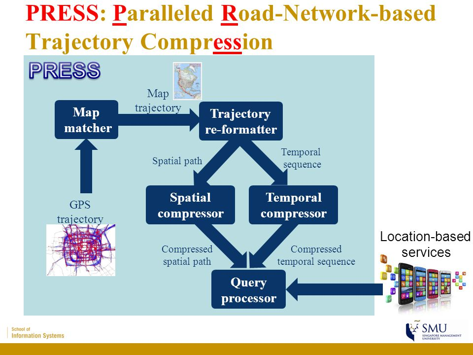 PRESS: Paralleled Road-Network-based Trajectory Compression 3 Map matcher Trajectory re-formatter Query processor Temporal compressor Spatial compress