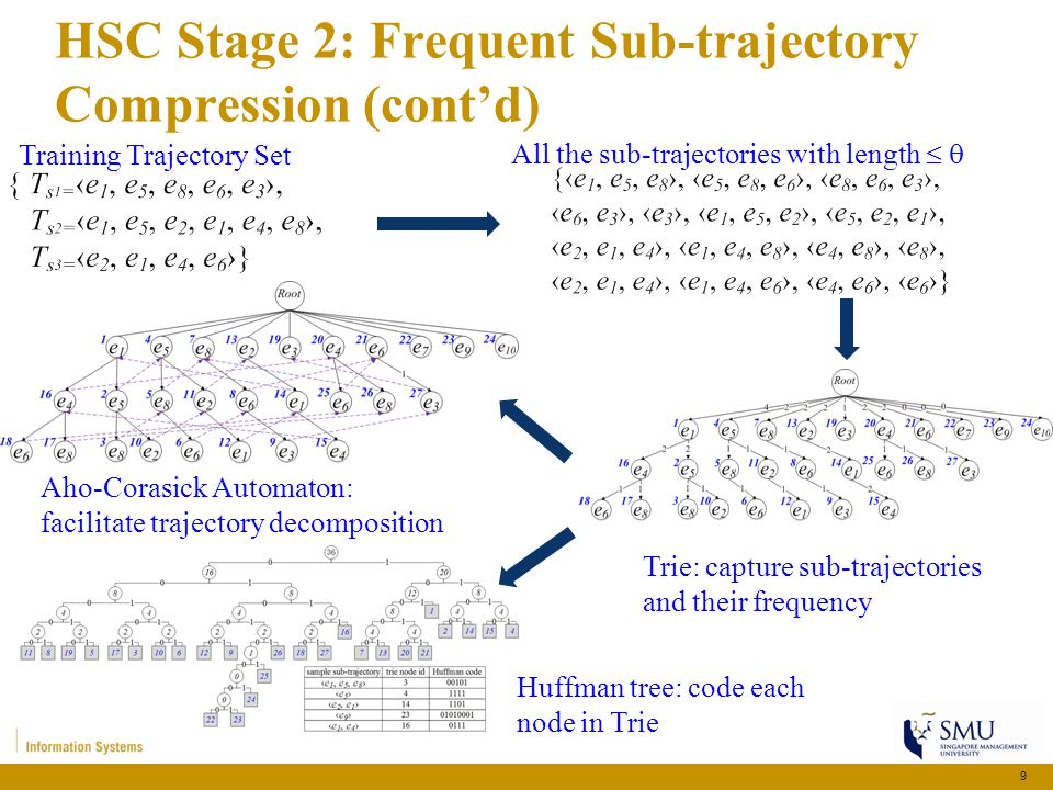 HSC Stage 2: Frequent Sub-trajectory Compression (cont'd) 10 Aho-Corasick Automaton: facilitate trajectory decomposition Huffman tree: code each node in Trie