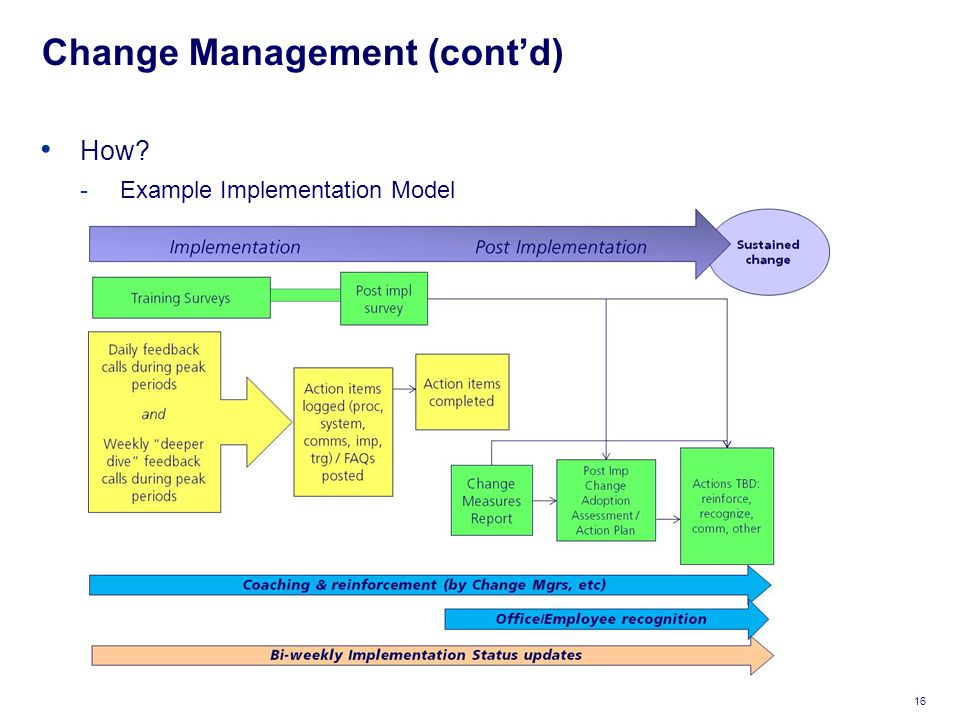 Change Management (cont'd) 16 How? -Example Implementation Model