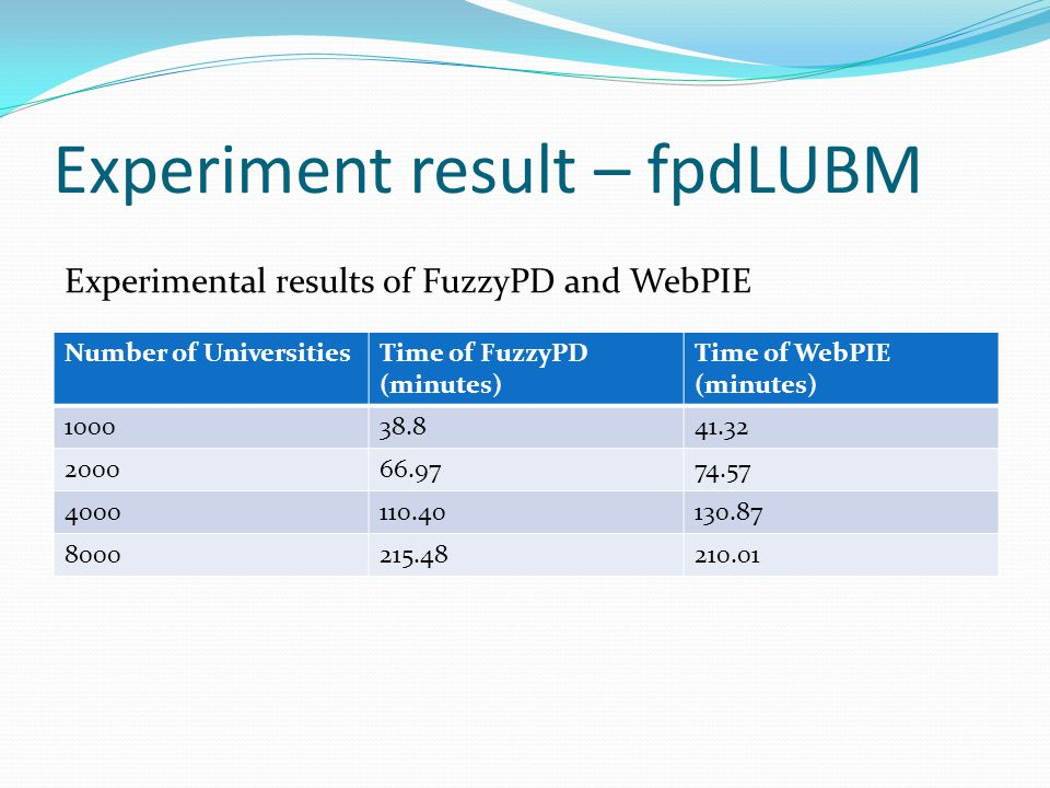 Experiment result – fpdLUBM Number of UniversitiesTime of FuzzyPD (minutes) Time of WebPIE (minutes) 100038.841.32 200066.9774.57 4000110.40130.87 800