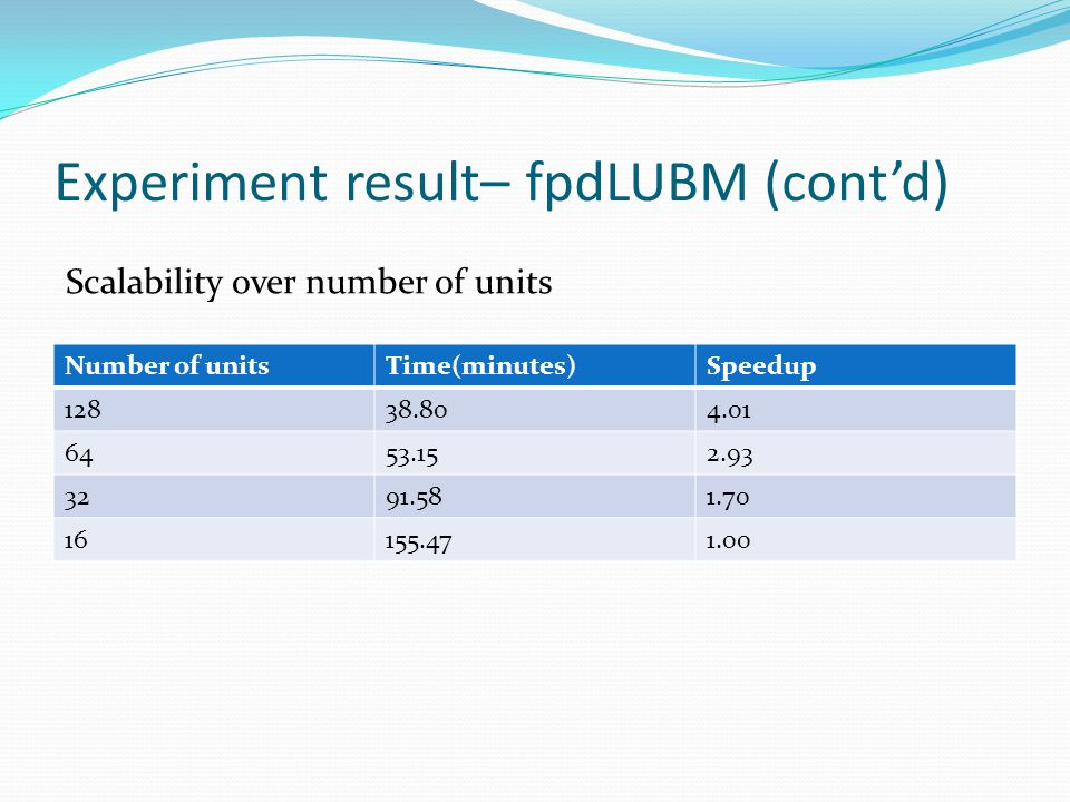 Experiment result– fpdLUBM (cont'd) Number of unitsTime(minutes)Speedup 12838.804.01 6453.152.93 3291.581.70 16155.471.00 Scalability over number of u