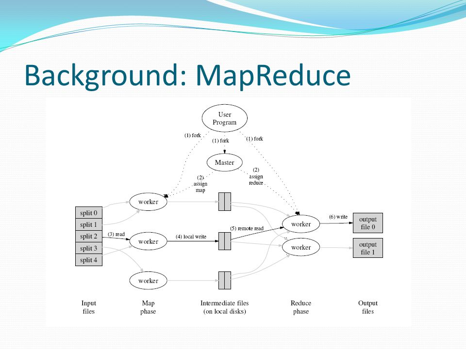 Background: MapReduce