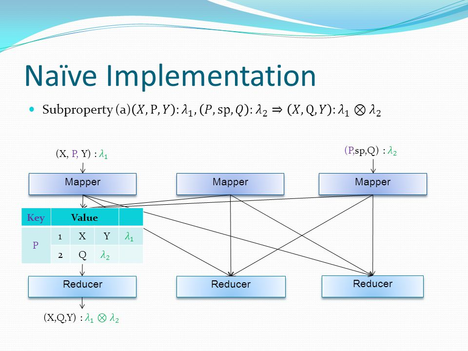 Naïve Implementation Mapper Reducer KeyValue P 1XY 2Q