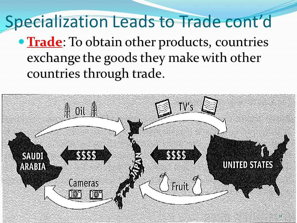 Specialization Leads to Trade cont'd Trade: To obtain other products, countries exchange the goods they make with other countries through trade.