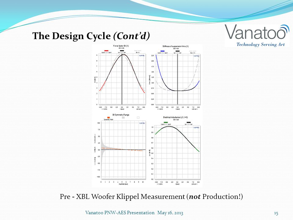The Design Cycle (Cont'd) Pre - XBL Woofer Klippel Measurement (not Production!) Vanatoo PNW-AES Presentation May 16, 201315