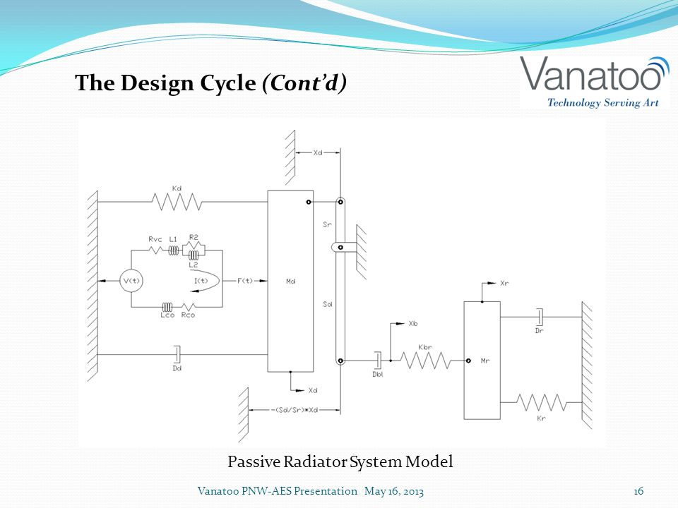 The Design Cycle (Cont'd) Passive Radiator System Model Vanatoo PNW-AES Presentation May 16, 201316