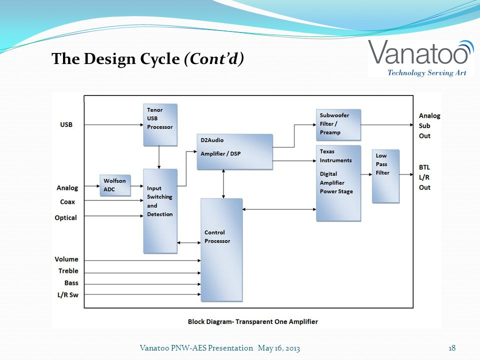 The Design Cycle (Cont'd) Vanatoo PNW-AES Presentation May 16, 201318