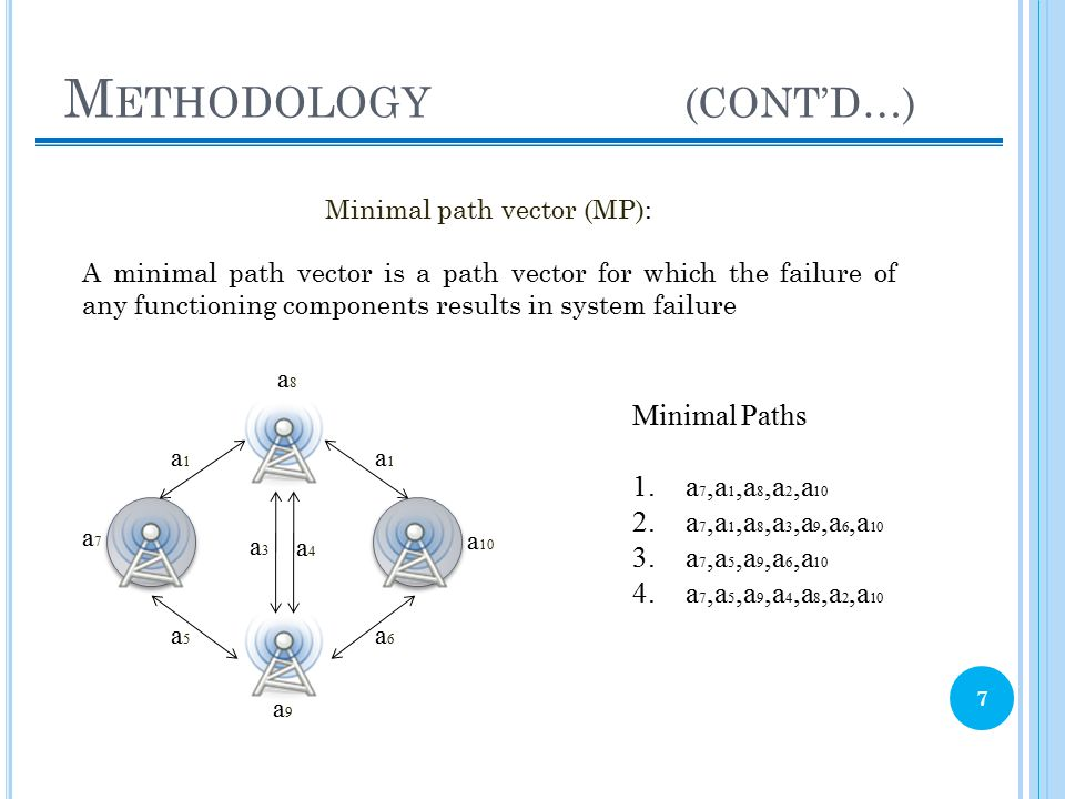 M ETHODOLOGY (CONT'D…) 7 Minimal path vector (MP): A minimal path vector is a path vector for which the failure of any functioning components results in system failure a1a1 a1a1 a5a5 a6a6 a3a3 a4a4 a7a7 a9a9 a 10 a8a8 Minimal Paths 1.a 7,a 1,a 8,a 2,a 10 2.a 7,a 1,a 8,a 3,a 9,a 6,a 10 3.a 7,a 5,a 9,a 6,a 10 4.a 7,a 5,a 9,a 4,a 8,a 2,a 10