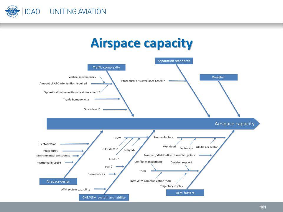 Airspace capacity 101
