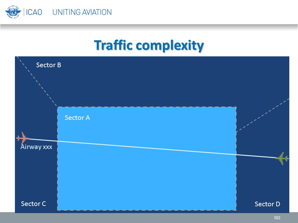 Traffic complexity 102 Sector B Sector A Sector C Sector D Airway xxx
