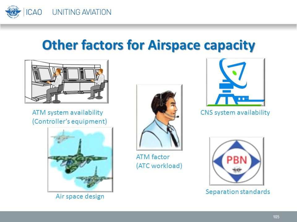 Other factors for Airspace capacity 105 ATM system availability (Controller's equipment) CNS system availability Air space design ATM factor (ATC work