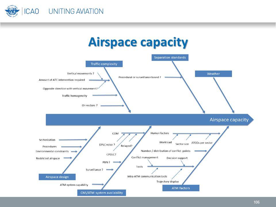 Airspace capacity 106