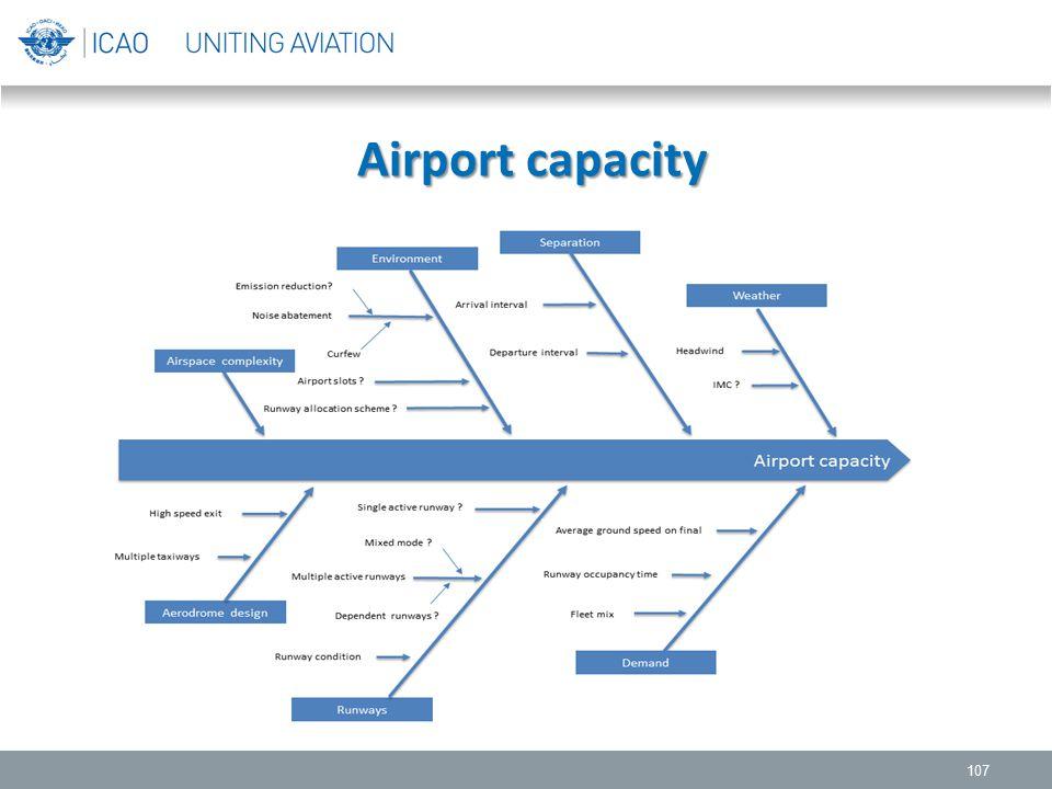 Airport capacity Airport capacity 107