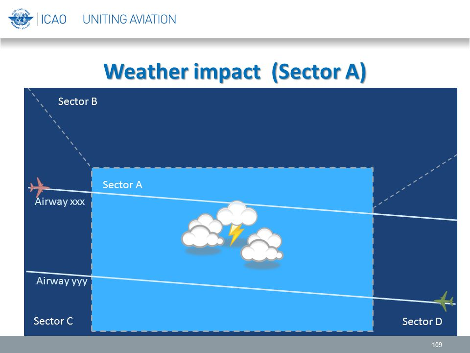 Weather impact (Sector A) 109 Sector B Sector A Sector C Sector D Airway xxx Airway yyy