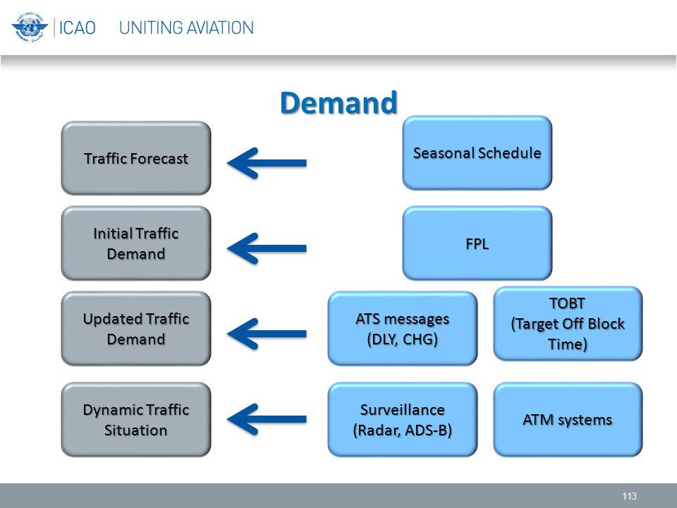 Demand 113 Traffic Forecast Initial Traffic Demand Updated Traffic Demand Dynamic Traffic Situation TOBT (Target Off Block Time) ATM systems ATS messa
