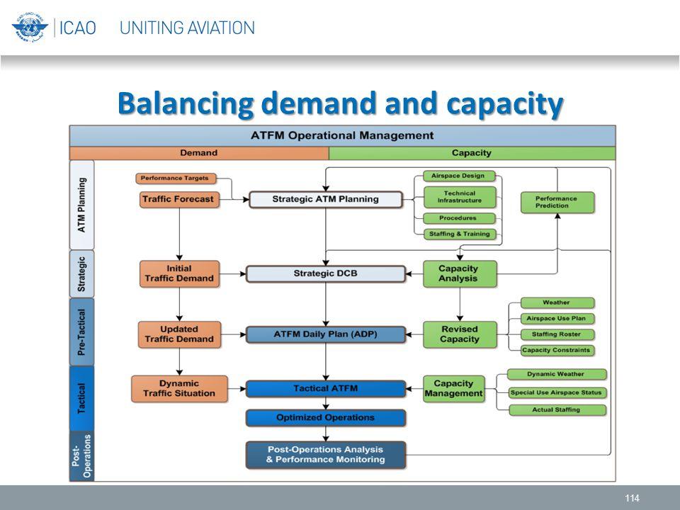 Balancing demand and capacity 114