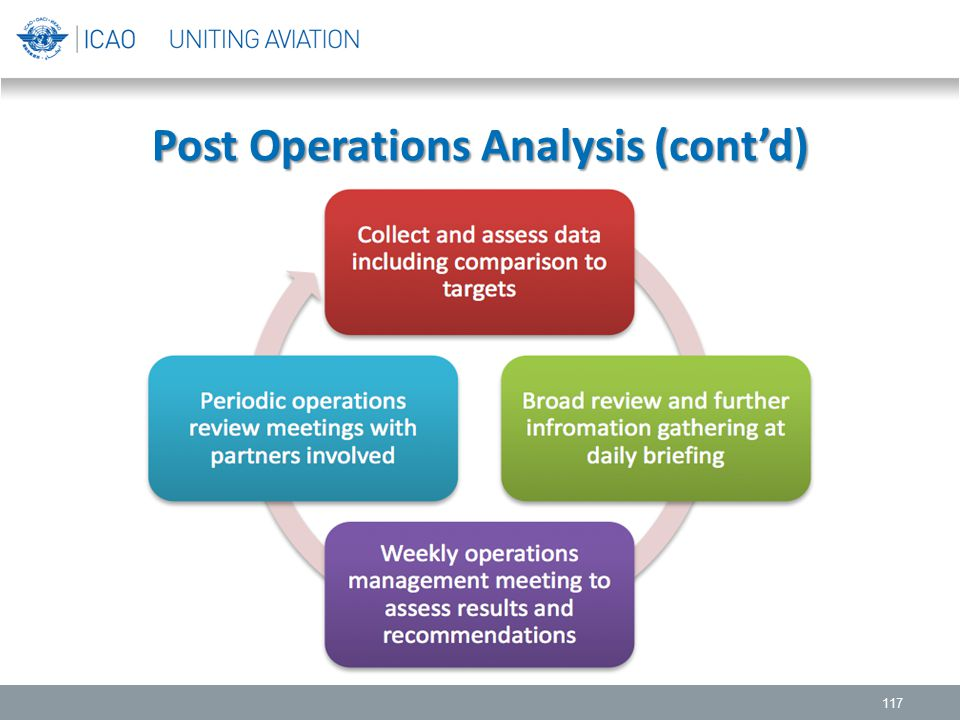 117 Post Operations Analysis (cont'd)