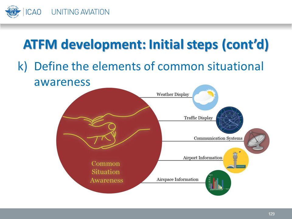 k)Define the elements of common situational awareness 129 ATFM development: Initial steps (cont'd)