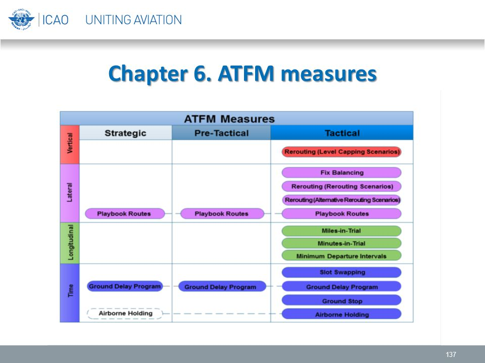 Chapter 6. ATFM measures 137