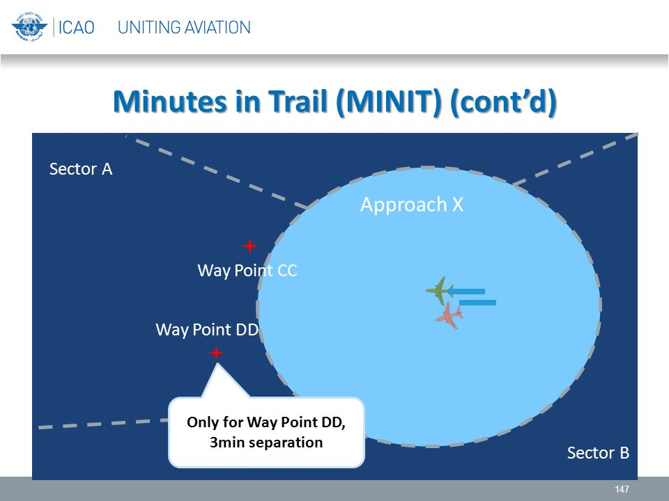 Minutes in Trail (MINIT) (cont'd) 147 Sector A Approach X Sector B Way Point CC Way Point DD Only for Way Point DD, 3min separation