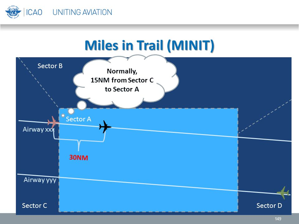 Miles in Trail (MINIT) 149 Sector B Sector A Sector C Sector D Airway xxx Airway yyy Normally, 15NM from Sector C to Sector A 30NM